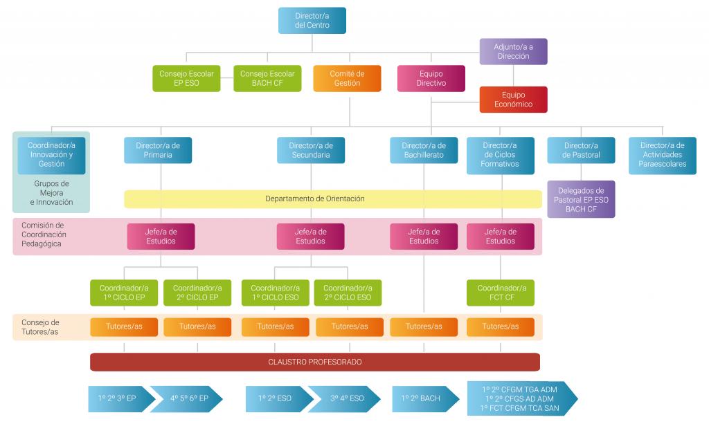 organigrama-colegio-montesion